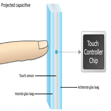 projected capacitive touch layers